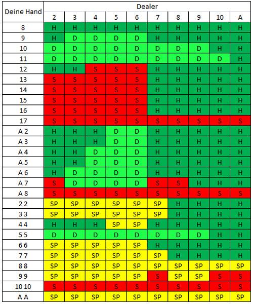 blackjack-tabella